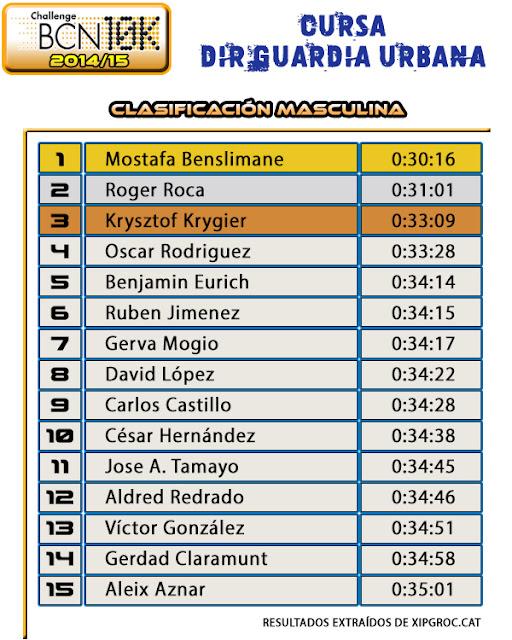 Clasificación Masculina  3ª CURSA DIR GUARDIA URBANA - 2015
