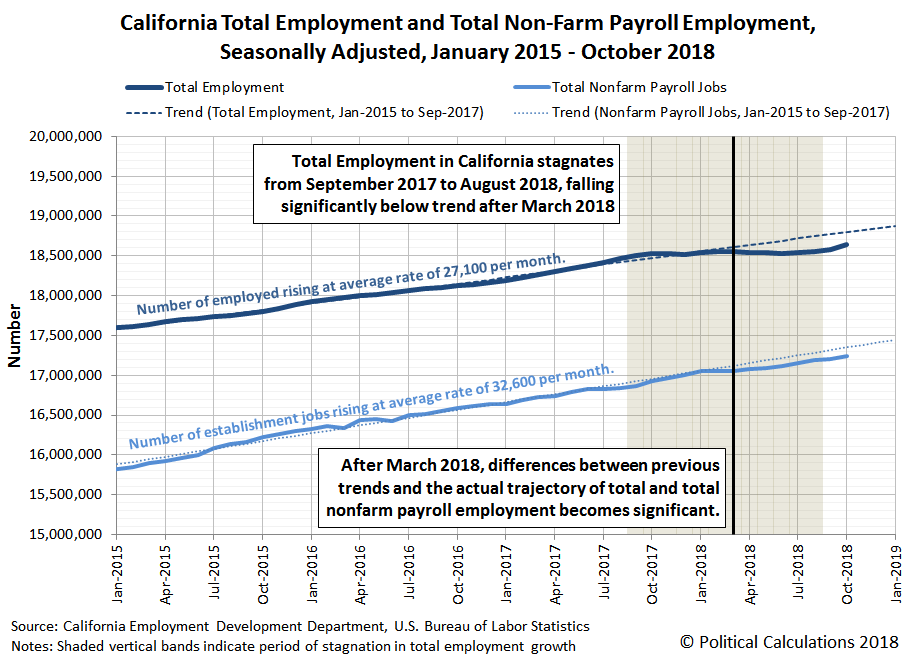 California Total Employment and Total Non-Farm Payroll Employment, Seasonally Adjusted, January 2015 - October 2018