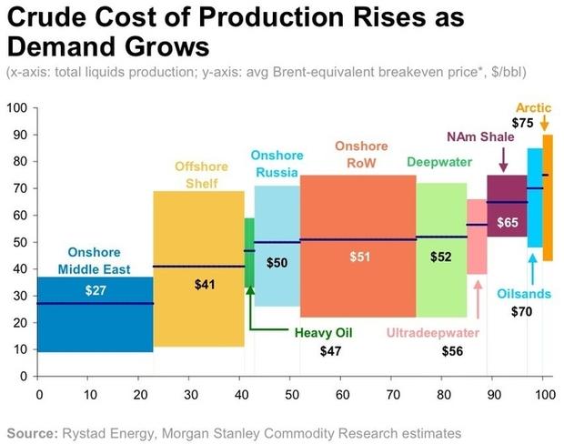 تكلفة-انتاج-النفط-مقابل-الصخري