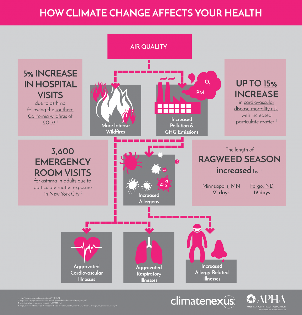 NewEnergyNews More: 4 Graphics With The Lowdown On Climate