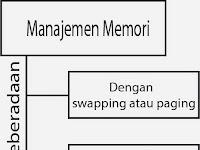Fragmentasi Internal dan Fragmentasi Eksternal Sistem Operasi | Tugas SO 4