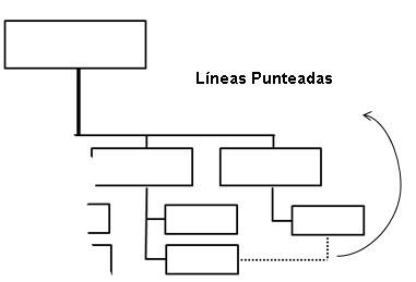 Organigrama-las lineas punteadas