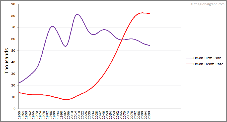 Oman  Birth and Death Rate