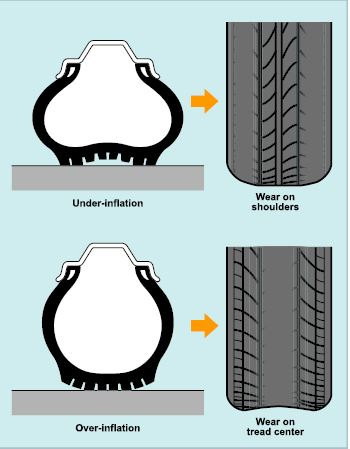Mòn ở hai vai hoặc phần giữa lốp