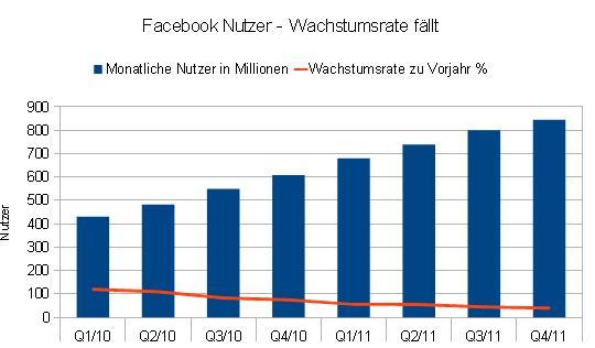 facebook deutschland aktienkurs aktuell