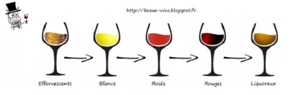 blog Beaux-Vins ordre dégustation vin vins