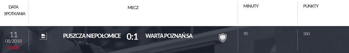 Punkty przyznane Nikodemowi Fiedosewiczowi (Warta Poznań) w ramach programu Pro Junior System za mecz 4. kolejki Fortuna 1 Ligi w sezonie 2018/19<br><br>Publikacja z dnia 23.08.2018 r.<br><br>fot. PZPN / laczynaspilka.pl