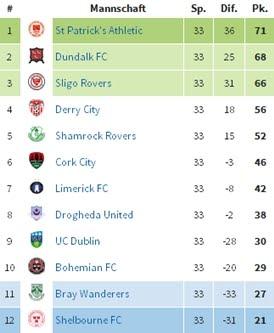 Premier Division Tabelle