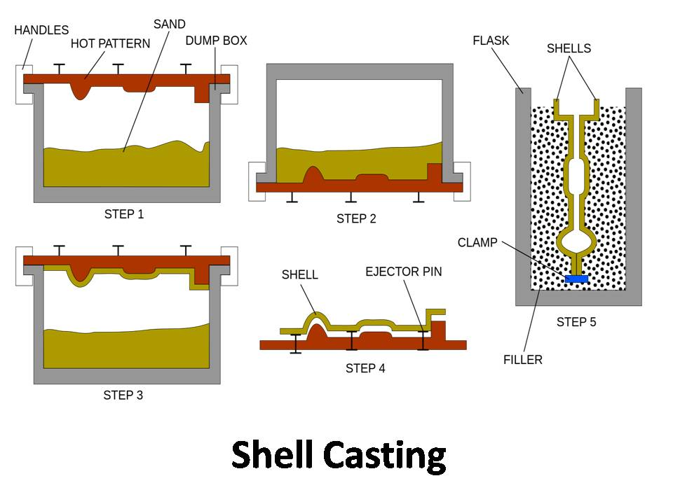 Types of pattern in casting pdf
