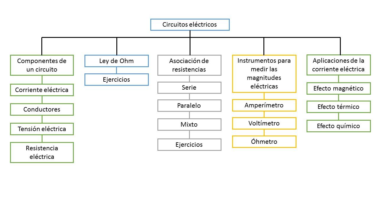 Circuito Cc : Tecnología e informática los circuitos eléctricos y su aplicación