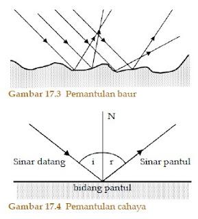 Hukum Pemantulan Cahaya 1