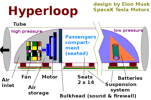 bagian-bagian hyperloop buatan elon musk