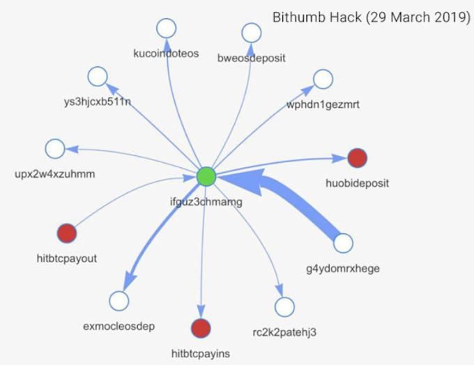 CiberDelincuentes roban 19 millones en criptomonedas.