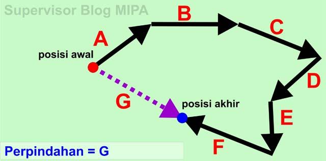 Kumpulan Rumus Lengkap Kinematika Gerak Lurus: perpindahan