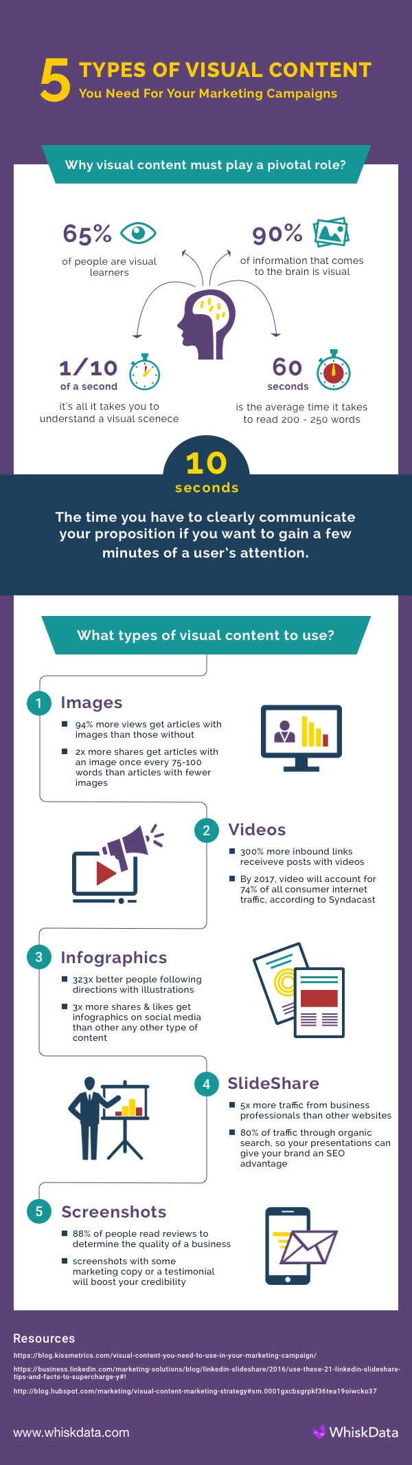 5 Types of Visual Content You Need for Your Marketing Campaign [Infographic]