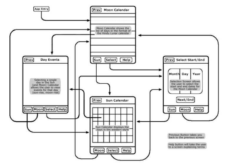 Design Context: Responsive // App Navigation Flow Chart
