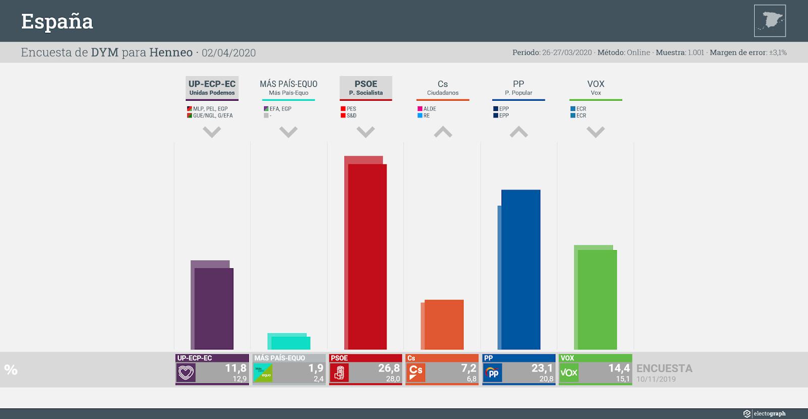 Gráfico de la encuesta para elecciones generales en España realizada por DYM para Henneo, 2 de abril de 2020