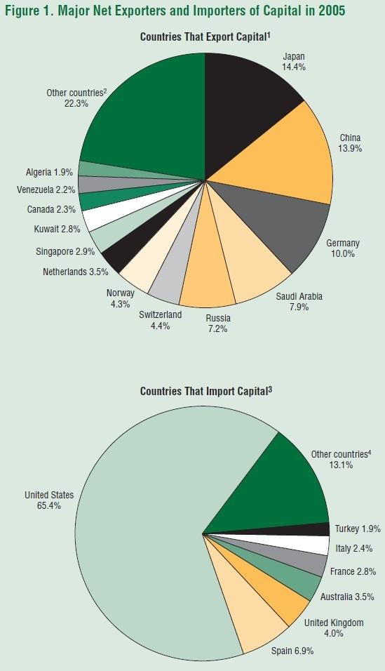 CONVERSABLE ECONOMIST: U S  as a Capital Importer
