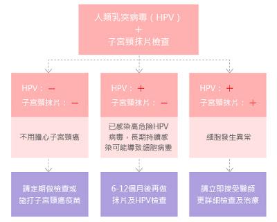 篩檢子宮頸癌重要性 - 東元健康報導