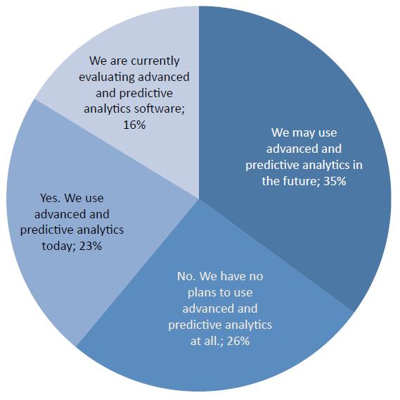 Data analisis prediktif