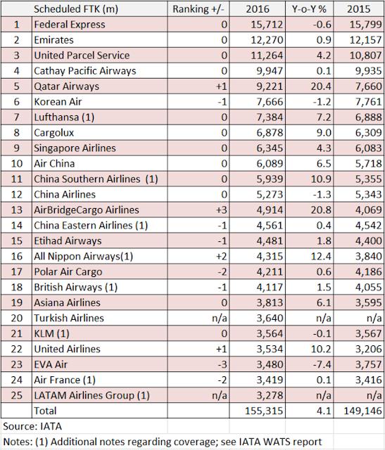 TOP 25 HÃNG BAY LỚN NHẤT THẾ GIỚI (IATA)