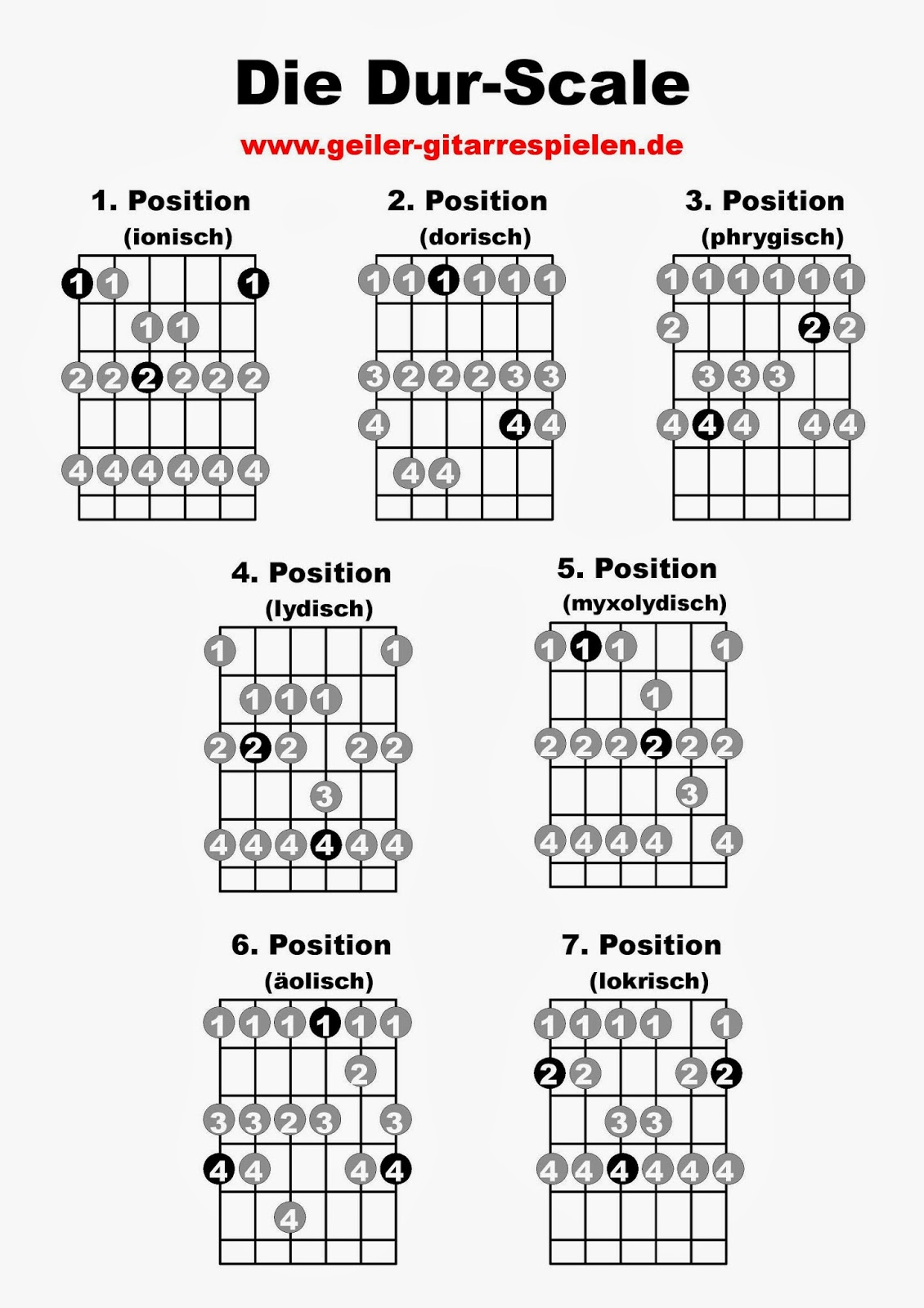 Dur-Scale Fingersätze für Gitarre | Einfach geiler Gitarre spielen!