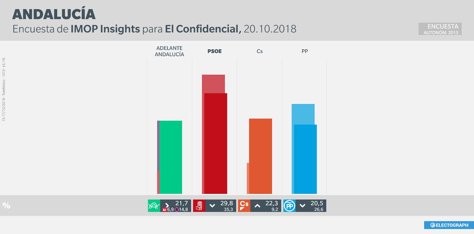 Gráfico de la encuesta para elecciones autonómicas en Andalucía realizada por IMOP Insights para El Confidencial en octubre de 2018