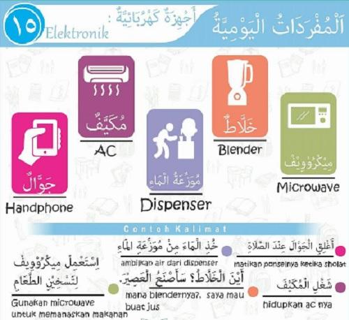 Kosakata Bahasa Arab dan Artinya Lengkap