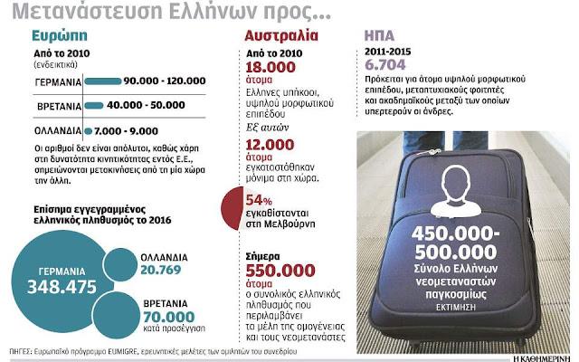 80.000 Έλληνες (ξανά)μετανάστευσαν στην Αυστραλία