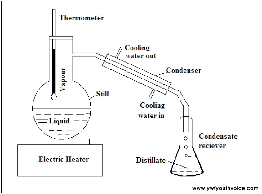 Batch Or Differential Distillation Columns And Their Process Calculation