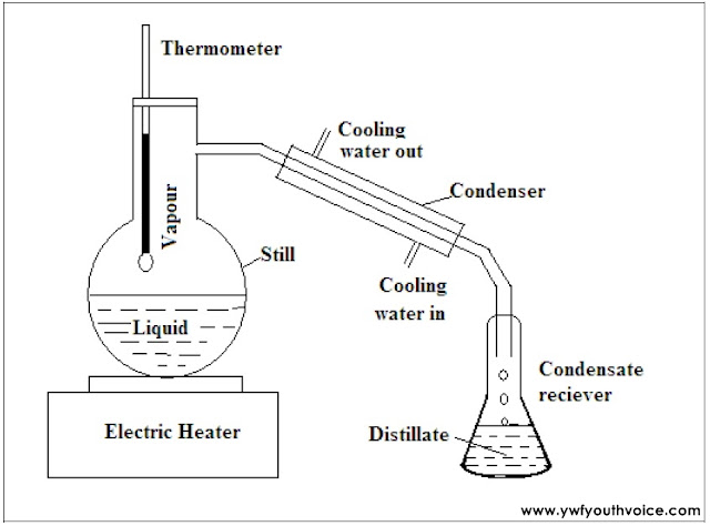 Simple Batch Distillation Process Figure