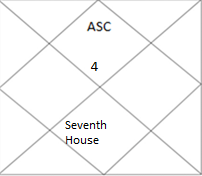 north Indian horoscope showing seventh house