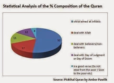 Nobody follows Quran -Brilliant Analylsis of Quran: statistics by