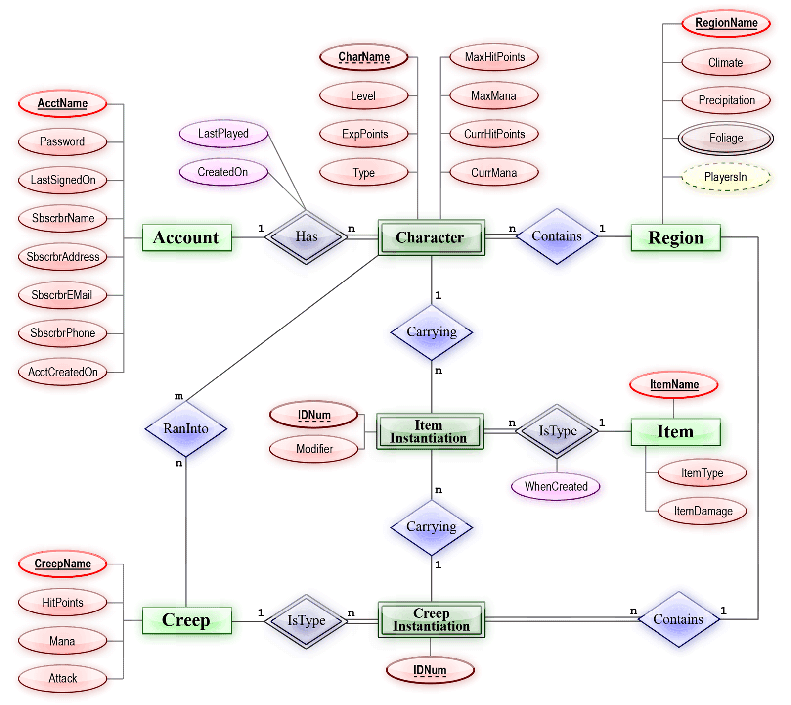 Relational Database Management System (RDBMS): Examples of