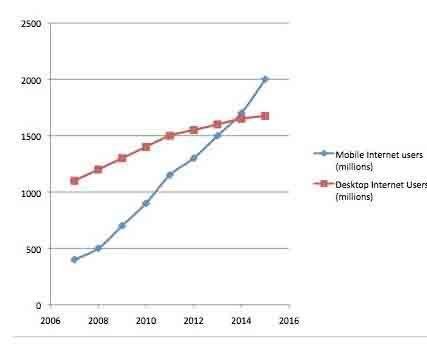 استعمال الانترنت على الهاتف اصبح اكثر من الحواسيب