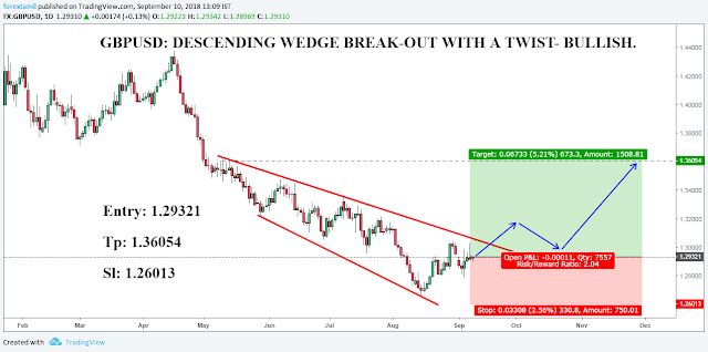 GBPUSD: DESCENDING WEDGE BREAK-OUT WITH A TWIST- BULLISH. | Trading ...