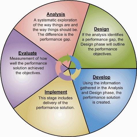 Instructional Integrity Elearning Training Technology And Leadership Instructional Design Methods
