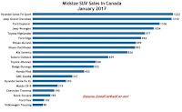 Canada midsize SUV sales chart February 2017