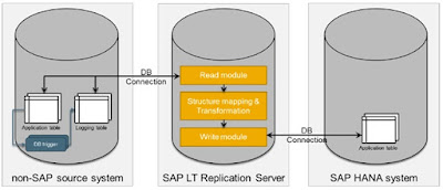 SAP HANA, SAP HANA Database, SAP HANA SLT, SAP HANA Certifications, SAP HANA Tutorials and Materials
