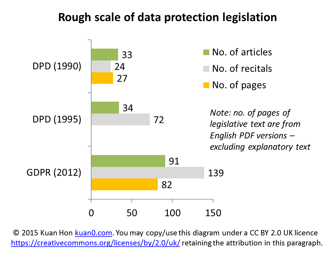 DPD vs GDPR - rough scale (vital statistics)
