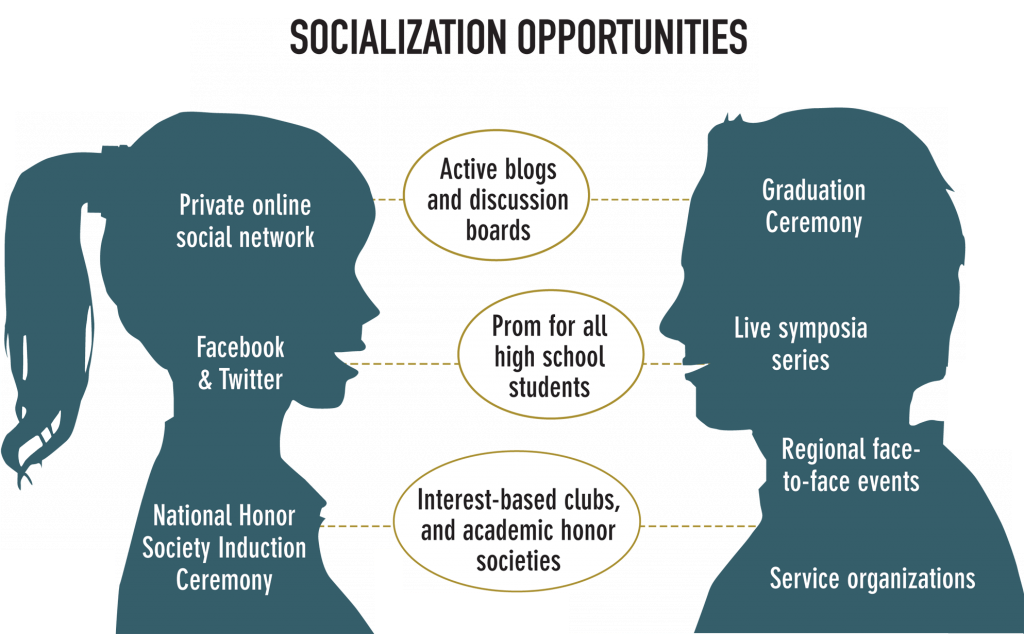 Launch for you to Socialization
