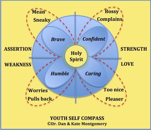 Risultati immagini per self compass