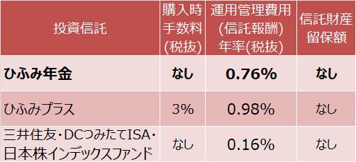 ひふみ年金、ひふみプラス、三井住友・DCつみたてNISA・日本株インデックスファンドの費用比較