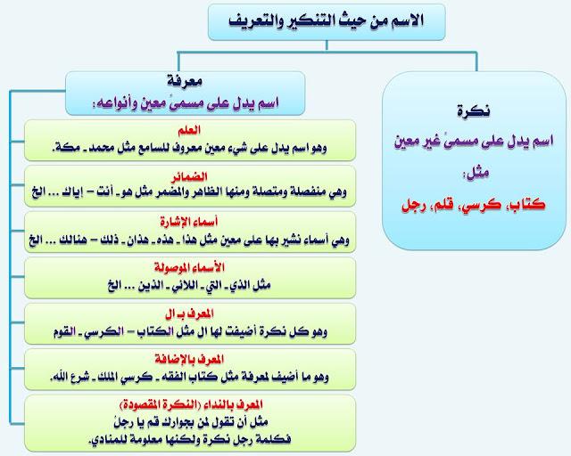 """انفراد.... كل قواعد اللغة العربية لطلاب """"ابتدائي - اعدادي - ثانوي"""" في صورة لوحات مبسطة مع الشرح والتدريبات 15"""
