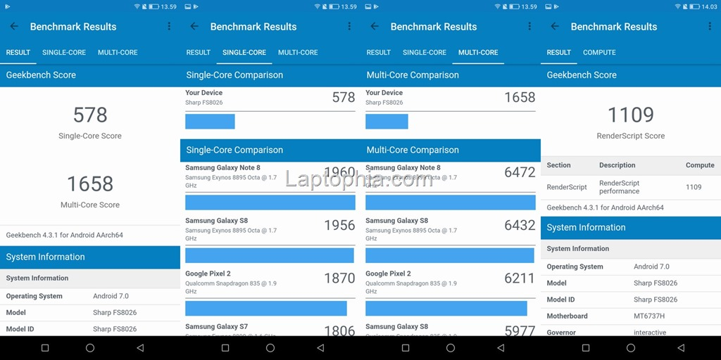 Benchmark Geekbench 4 Sharp A2 Lite