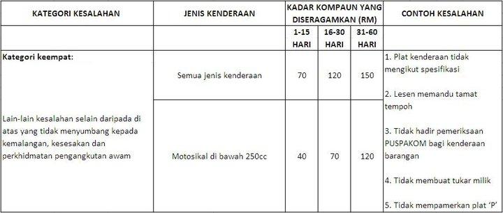 KADAR BARU SAMAN DI MALAYSIA - ProtonClub Automotive