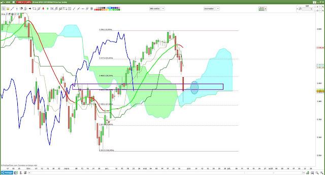 Analyse techique eurostoxx50 [30/05/18]