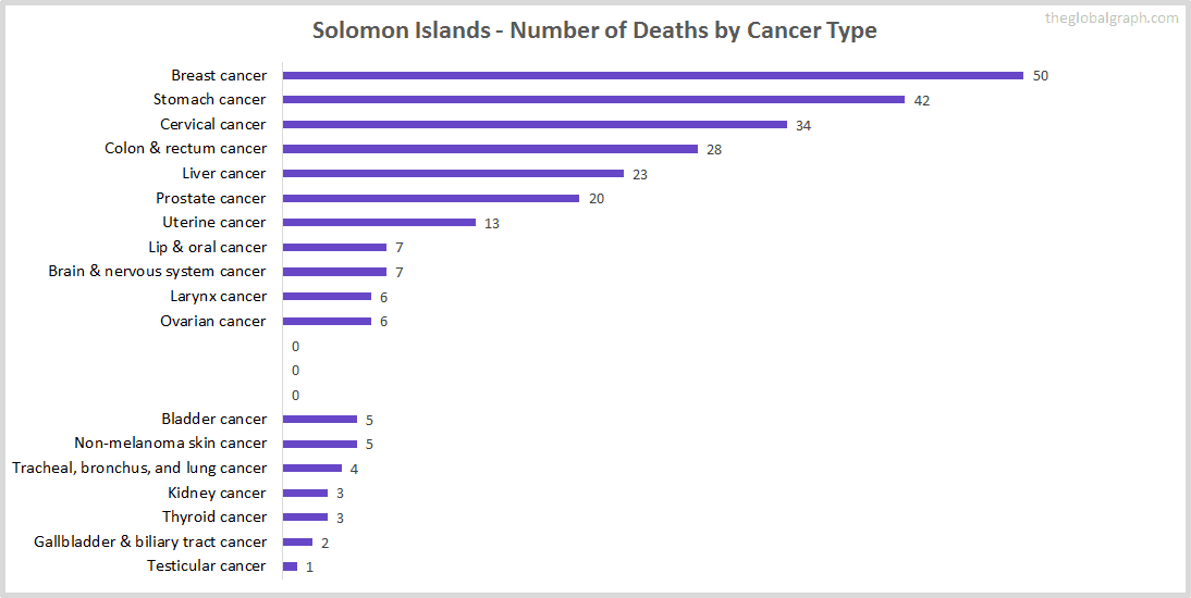 Major Risk Factors of Death (count) in Solomon Islands