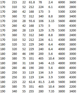 SKF 6236 M, SKF 6236, SKF 6036, SKF 6336 M, SKF 16036, SKF 6036 M, SKF 61936, SKF 61936 MA
