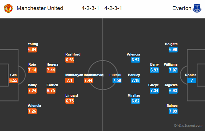 Lineups, Team News, Stats – Manchester United vs Everton